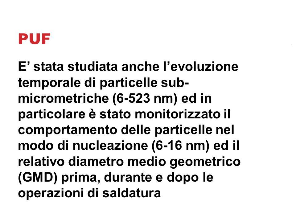 PUF E' stata studiata anche l'evoluzione temporale di particelle sub- micrometriche (6-523 nm) ed in particolare è stato monitorizzato il comportamento delle particelle nel modo di nucleazione (6-16 nm) ed il relativo diametro medio geometrico (GMD) prima, durante e dopo le operazioni di saldatura