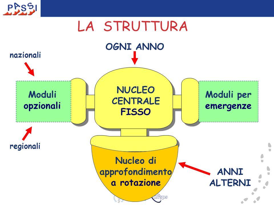 NUCLEO CENTRALE FISSO Moduli opzionali Moduli per emergenze LA STRUTTURA OGNI ANNO ANNI ALTERNI Nucleo di approfondimento a rotazione nazionali regionali