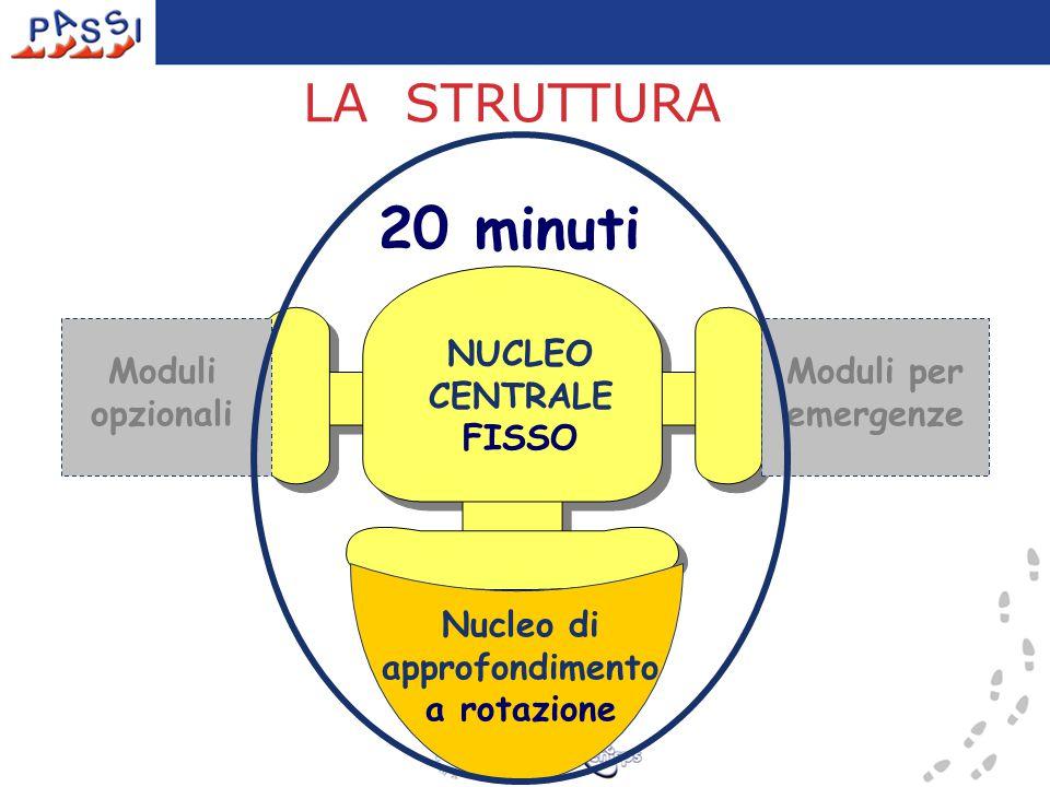 NUCLEO CENTRALE FISSO Moduli opzionali Moduli per emergenze LA STRUTTURA Nucleo di approfondimento a rotazione 20 minuti