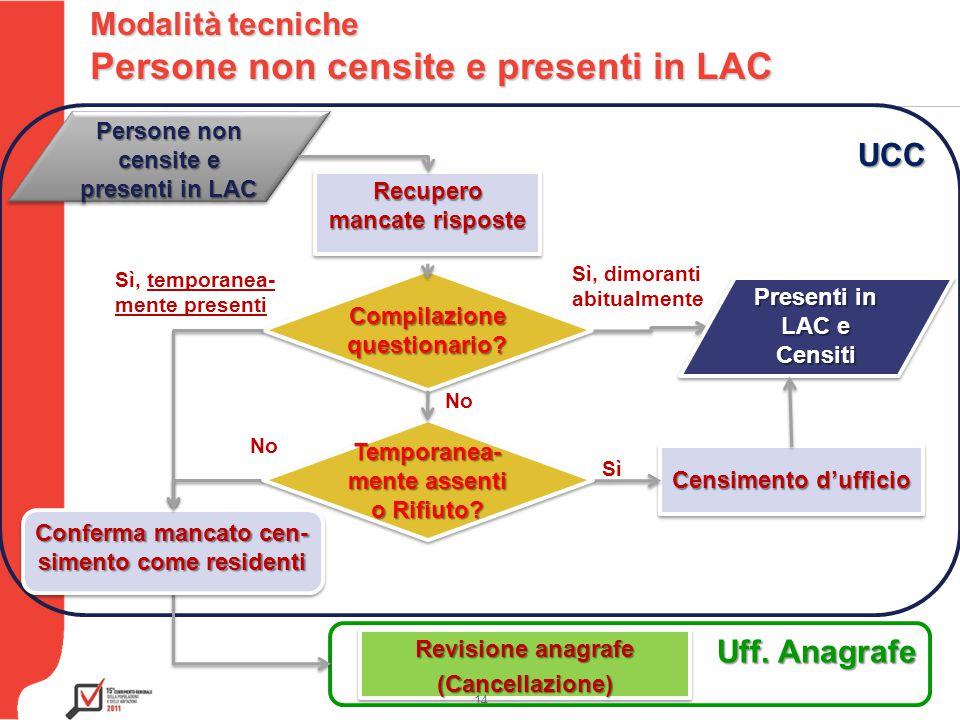 Testo UCC Uff. Anagrafe Revisione anagrafe (Cancellazione) (Cancellazione) 14 Modalità tecniche Persone non censite e presenti in LAC Compilazione que