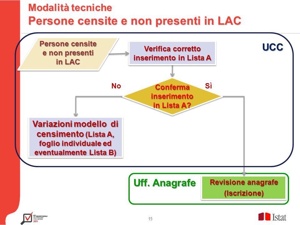 Testo 15 Modalità tecniche Persone censite e non presenti in LAC Persone censite e non presenti in LAC Verifica corretto inserimento in Lista A Conferma inserimento in Lista A.
