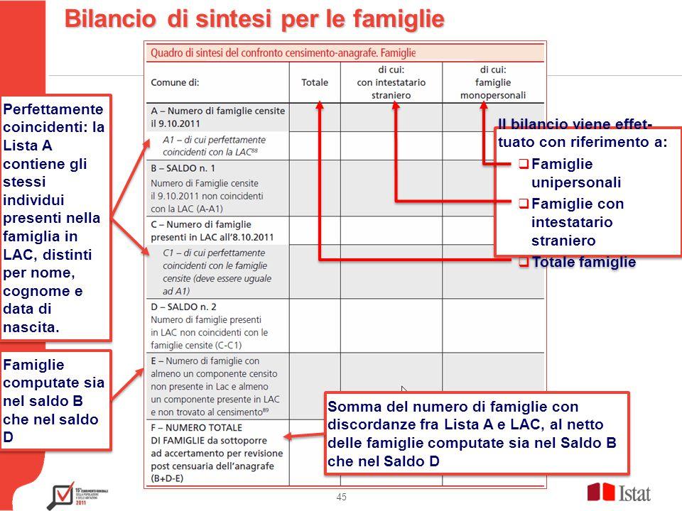 Testo 45 Bilancio di sintesi per le famiglie Perfettamente coincidenti: la Lista A contiene gli stessi individui presenti nella famiglia in LAC, distinti per nome, cognome e data di nascita.