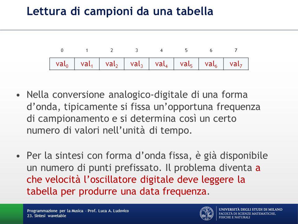 Programmazione per la Musica - Prof. Luca A. Ludovico 23. Sintesi wavetable Lettura di campioni da una tabella Nella conversione analogico-digitale di