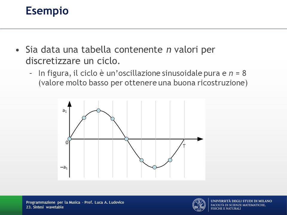 Programmazione per la Musica - Prof. Luca A. Ludovico 23. Sintesi wavetable Esempio Sia data una tabella contenente n valori per discretizzare un cicl