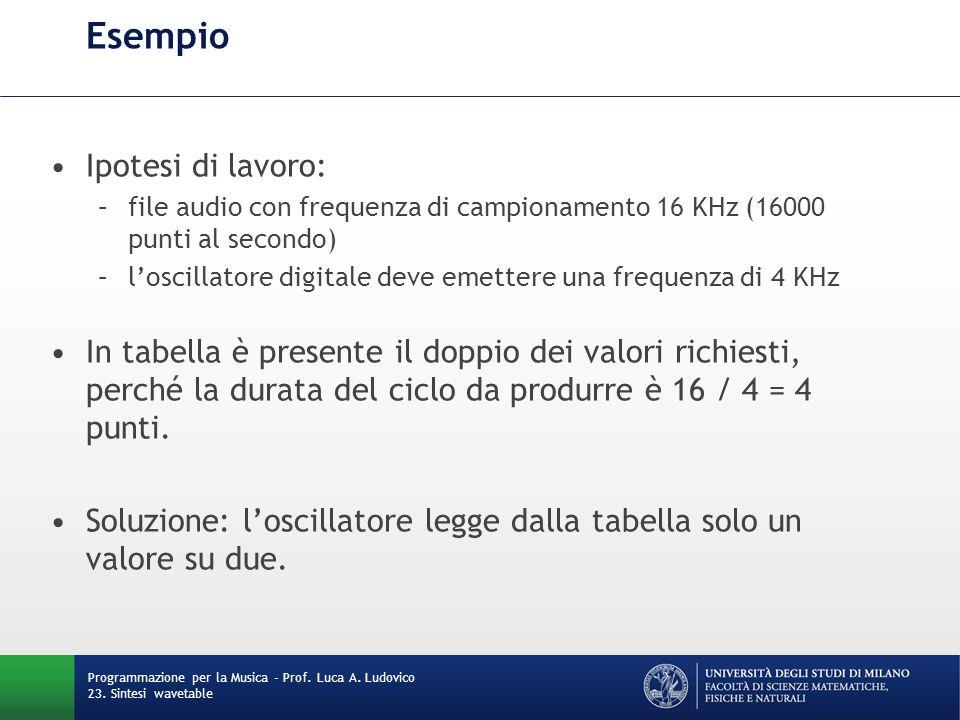 Programmazione per la Musica - Prof. Luca A. Ludovico 23. Sintesi wavetable Esempio Ipotesi di lavoro: –file audio con frequenza di campionamento 16 K
