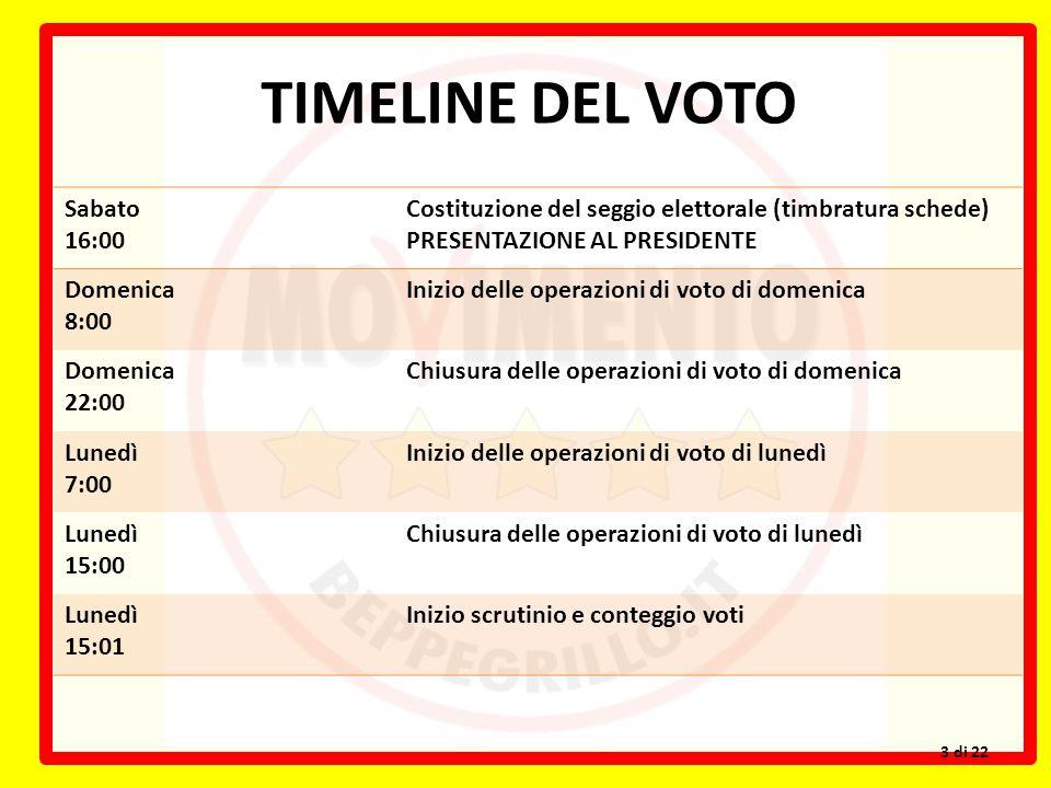 TIMELINE DEL VOTO Sabato 16:00 Costituzione del seggio elettorale (timbratura schede) PRESENTAZIONE AL PRESIDENTE Domenica 8:00 Inizio delle operazion