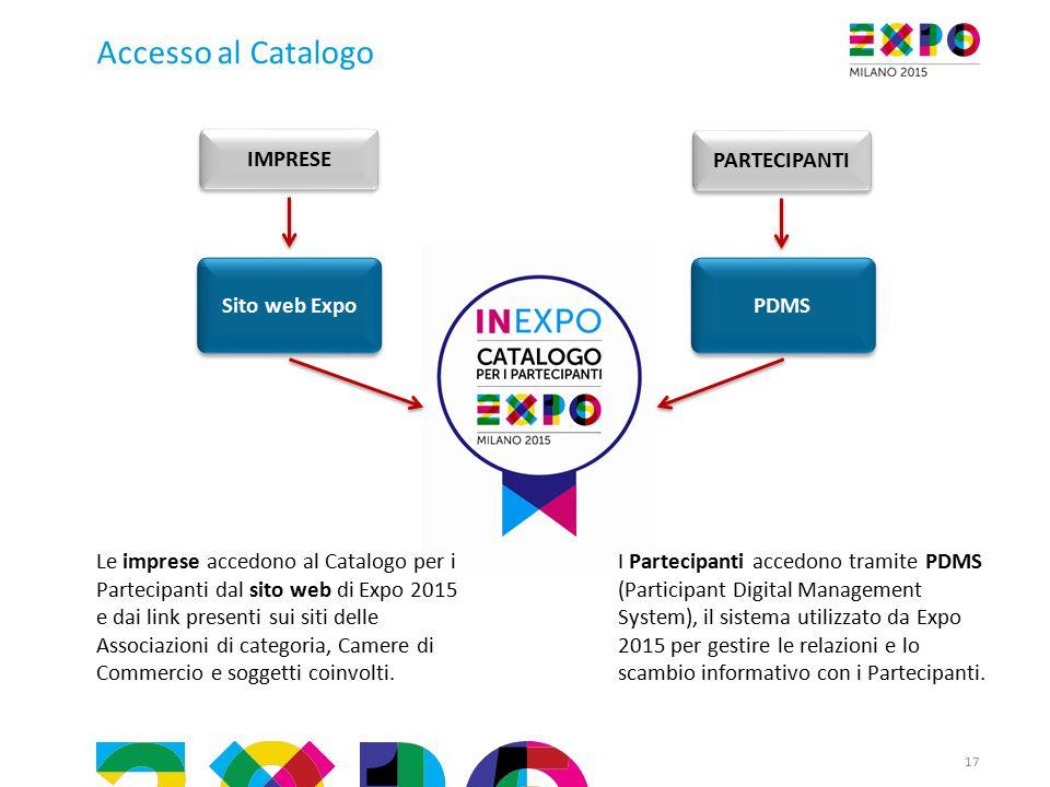 Accesso al Catalogo Le imprese accedono al Catalogo per i Partecipanti dal sito web di Expo 2015 e dai link presenti sui siti delle Associazioni di categoria, Camere di Commercio e soggetti coinvolti.