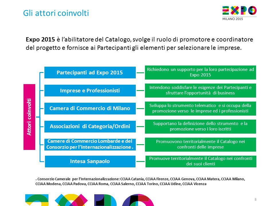 8 Gli attori coinvolti Expo 2015 è l'abilitatore del Catalogo, svolge il ruolo di promotore e coordinatore del progetto e fornisce ai Partecipanti gli elementi per selezionare le imprese.