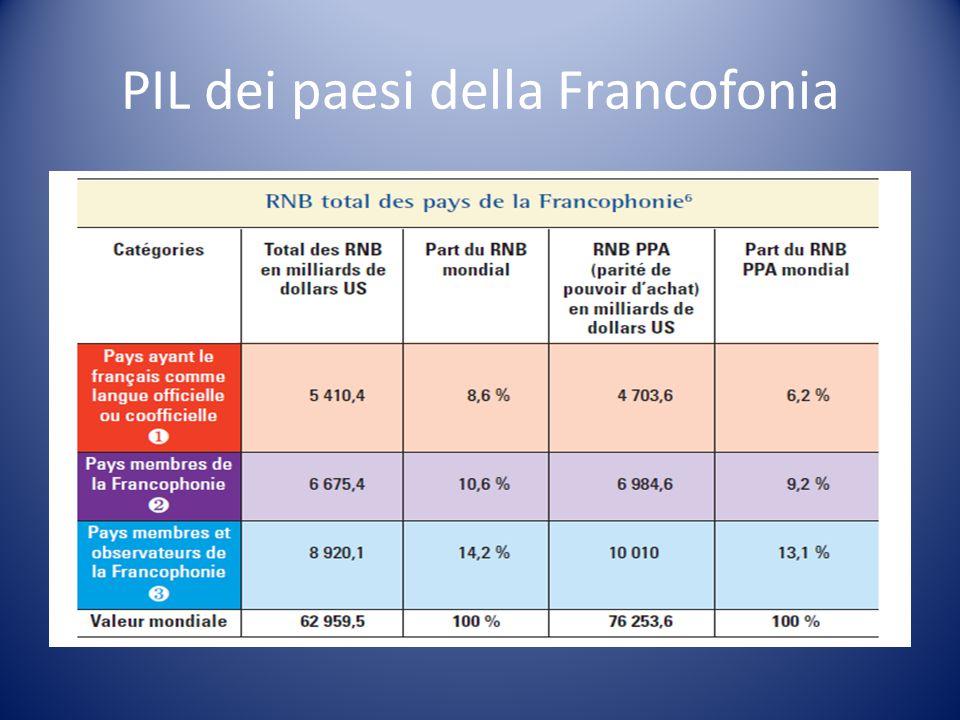 PIL dei paesi della Francofonia
