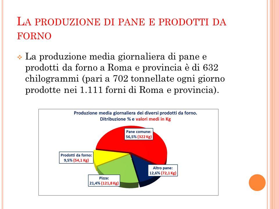 L A PRODUZIONE DI PANE E PRODOTTI DA FORNO  La produzione media giornaliera di pane e prodotti da forno a Roma e provincia è di 632 chilogrammi (pari a 702 tonnellate ogni giorno prodotte nei 1.111 forni di Roma e provincia).