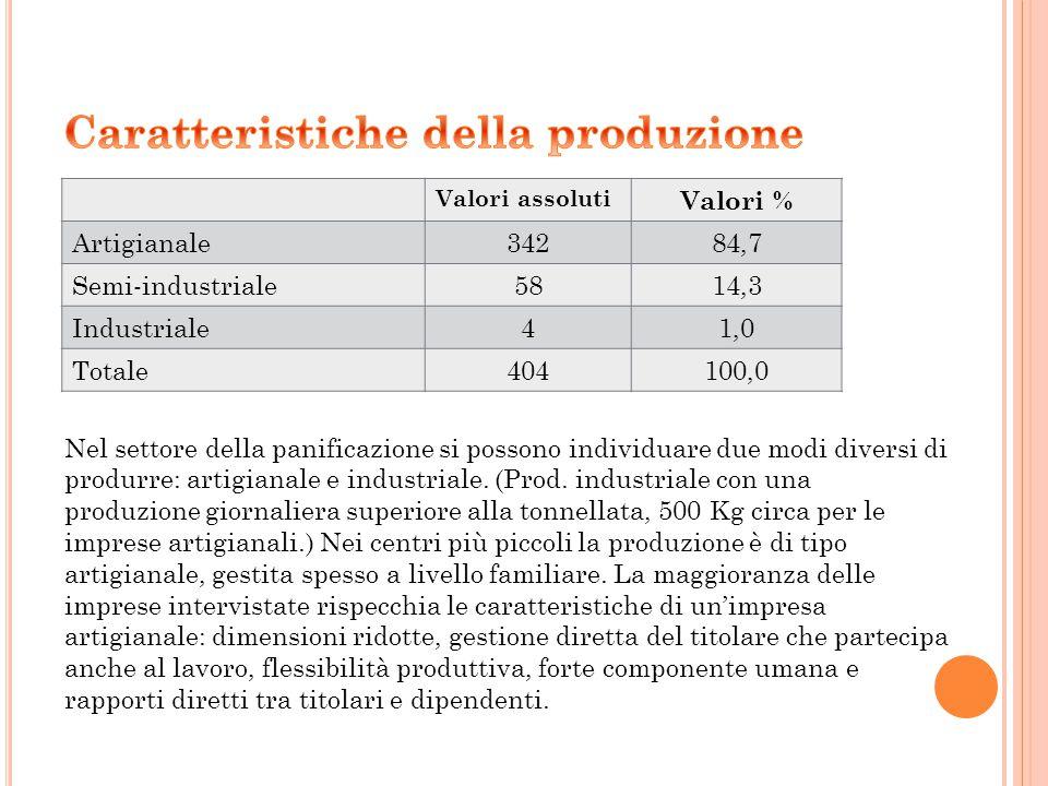 Valori assoluti Valori % Artigianale34284,7 Semi-industriale5814,3 Industriale41,0 Totale404100,0 Nel settore della panificazione si possono individuare due modi diversi di produrre: artigianale e industriale.