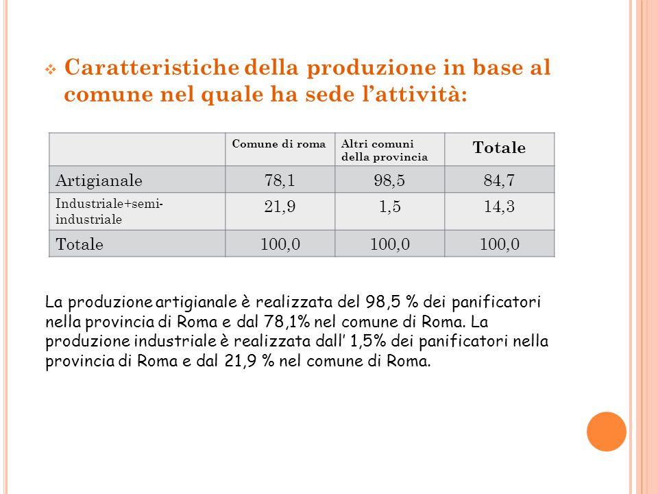  Caratteristiche della produzione in base al comune nel quale ha sede l'attività: Comune di romaAltri comuni della provincia Totale Artigianale78,198,584,7 Industriale+semi- industriale 21,91,514,3 Totale100,0 La produzione artigianale è realizzata del 98,5 % dei panificatori nella provincia di Roma e dal 78,1% nel comune di Roma.