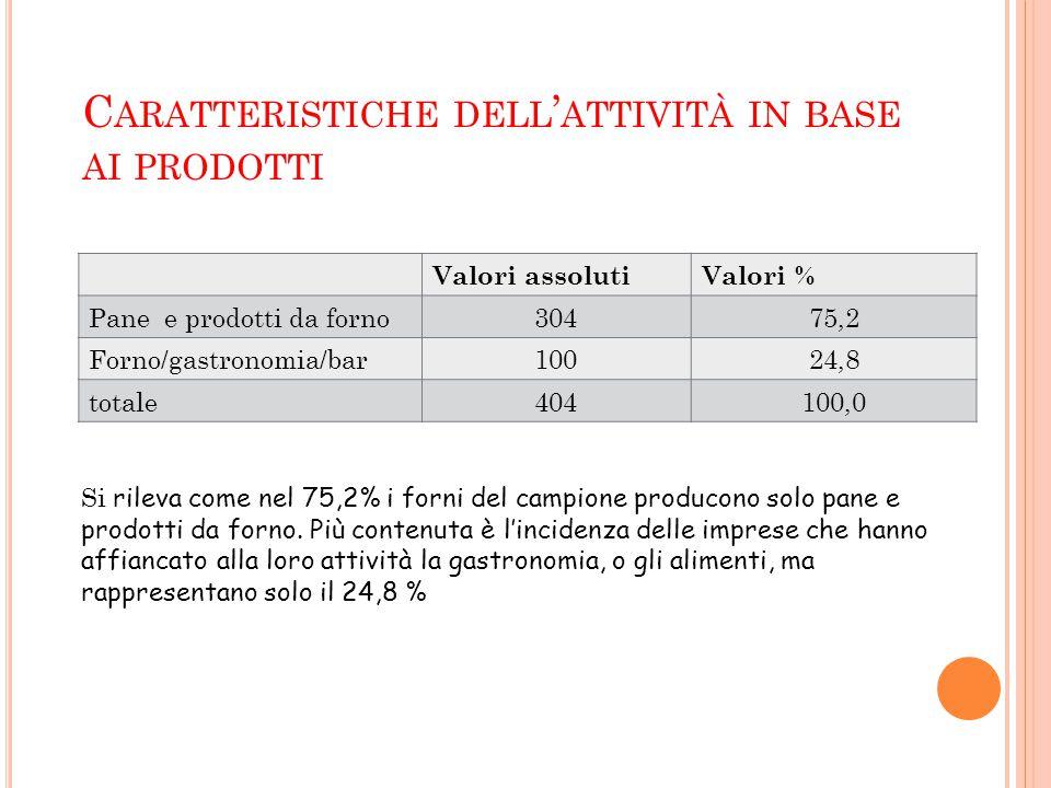 C ARATTERISTICHE DELL ' ATTIVITÀ IN BASE AI PRODOTTI Valori assolutiValori % Pane e prodotti da forno30475,2 Forno/gastronomia/bar10024,8 totale404100