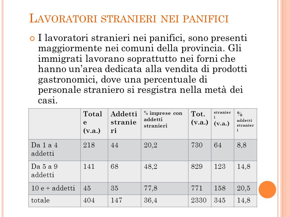 L AVORATORI STRANIERI NEI PANIFICI I lavoratori stranieri nei panifici, sono presenti maggiormente nei comuni della provincia.