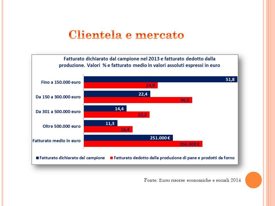 Fonte: Eures risorse economiche e sociali 2014