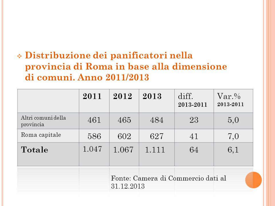  Distribuzione dei panificatori nella provincia di Roma in base alla dimensione di comuni. Anno 2011/2013 Fonte: Camera di Commercio dati al 31.12.20
