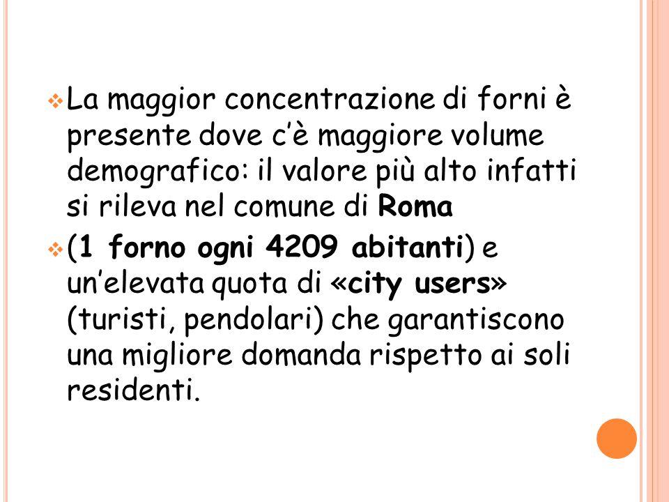 La maggior concentrazione di forni è presente dove c'è maggiore volume demografico: il valore più alto infatti si rileva nel comune di Roma  (1 for