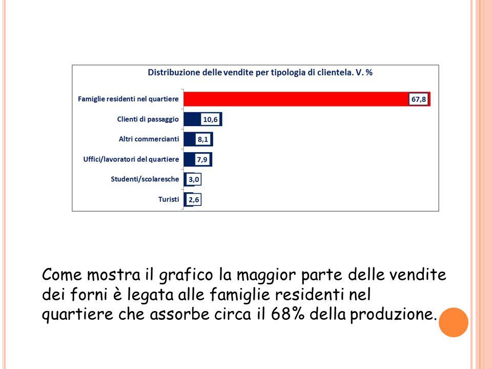 Come mostra il grafico la maggior parte delle vendite dei forni è legata alle famiglie residenti nel quartiere che assorbe circa il 68% della produzione.
