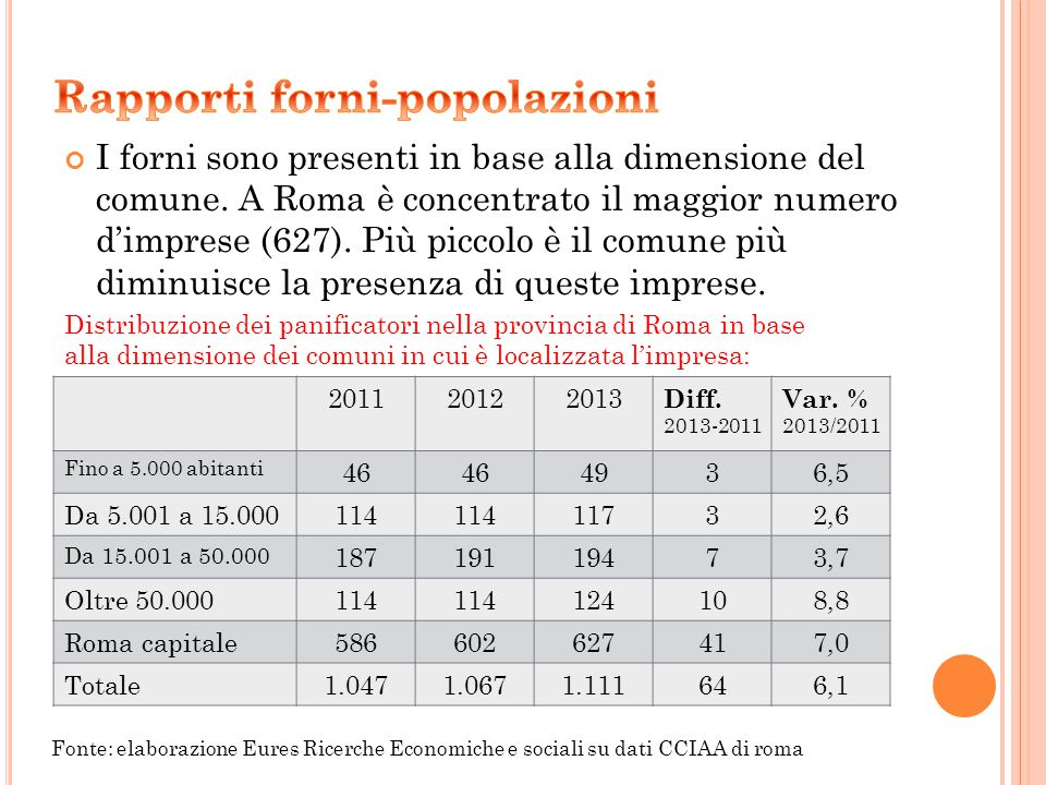 I forni sono presenti in base alla dimensione del comune. A Roma è concentrato il maggior numero d'imprese (627). Più piccolo è il comune più diminuis