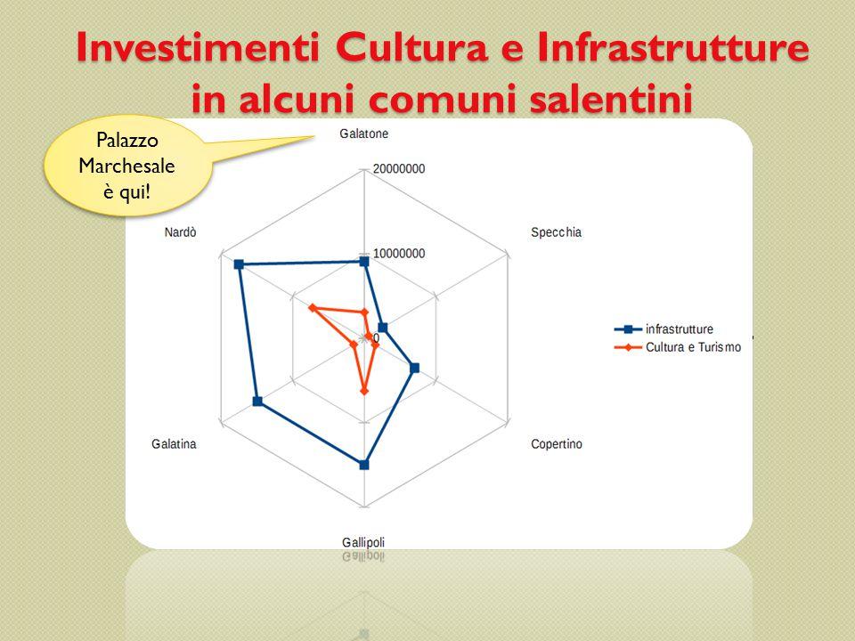 Grado di partecipazione ad eventi culturali Puglia e Calabria Visitatori degli istituti statali di antichità e d'arte (in centinaia di migliaia)