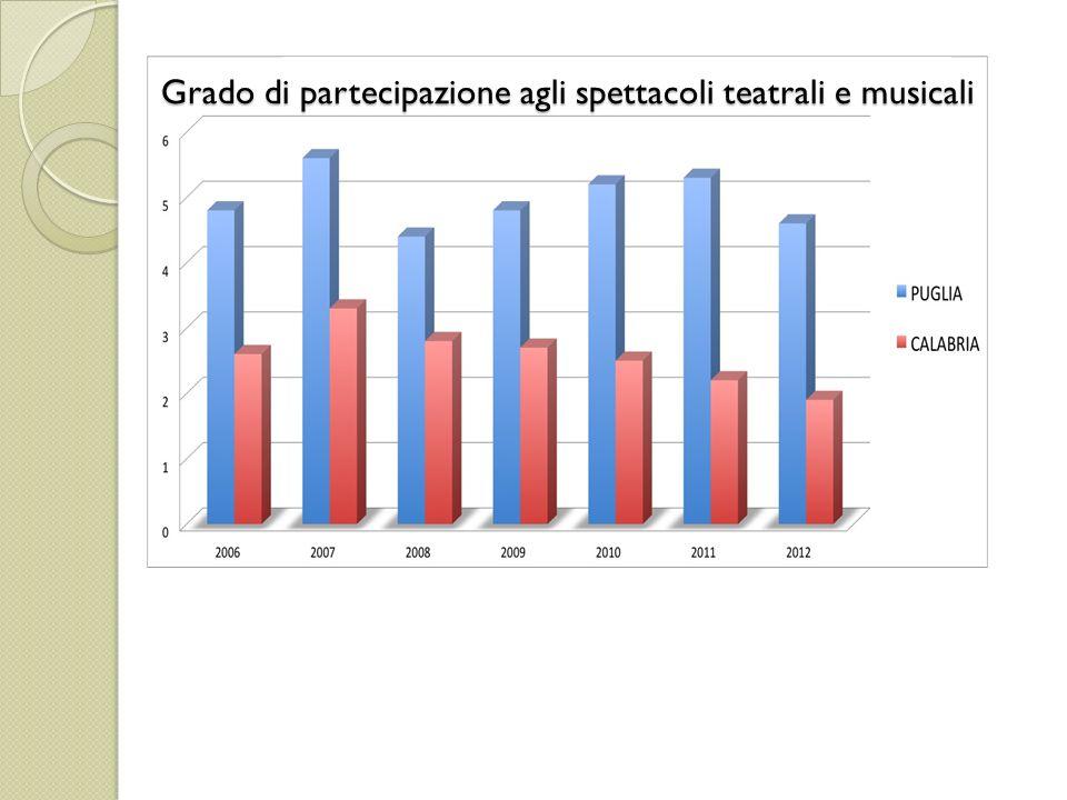 APPROF ONDIME NTO A questo punto dell'indagine abbiamo focalizzato la nostra attenzione sul numero di visitatori di luoghi d'arte in Puglia