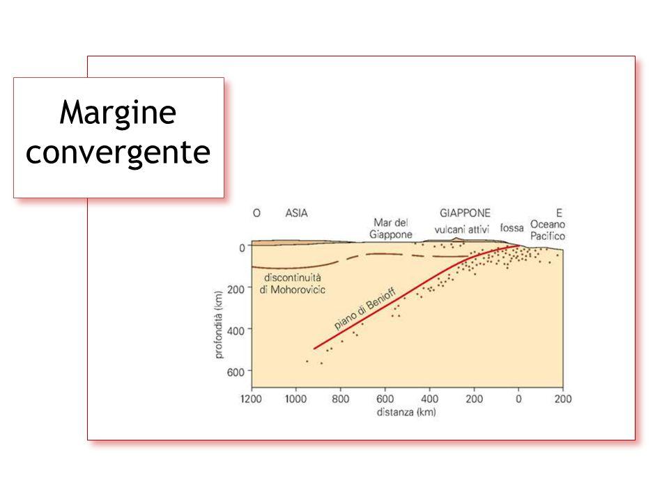 Margine convergente