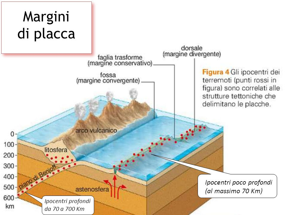 Margini di placca II Ipocentri poco profondi (al massimo 70 Km) II Ipocentri profondi da 70 a 700 Km