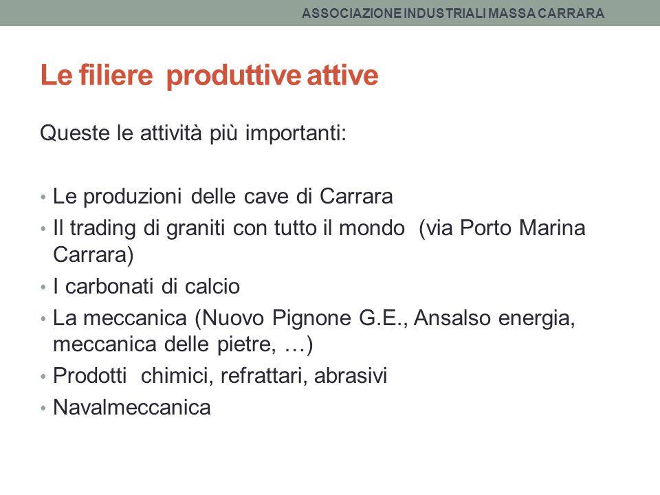 Le filiere produttive attive Queste le attività più importanti: Le produzioni delle cave di Carrara Il trading di graniti con tutto il mondo (via Port