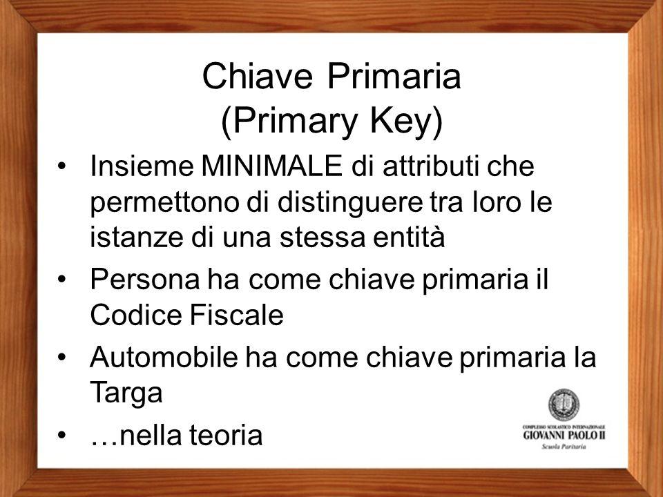 Chiave Primaria (Primary Key) Insieme MINIMALE di attributi che permettono di distinguere tra loro le istanze di una stessa entità Persona ha come chiave primaria il Codice Fiscale Automobile ha come chiave primaria la Targa …nella teoria