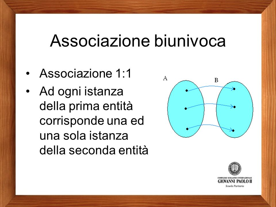 Associazione biunivoca Associazione 1:1 Ad ogni istanza della prima entità corrisponde una ed una sola istanza della seconda entità