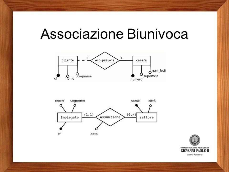 Associazione Biunivoca