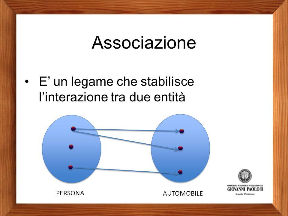 Associazione E' un legame che stabilisce l'interazione tra due entità PERSONA AUTOMOBILE