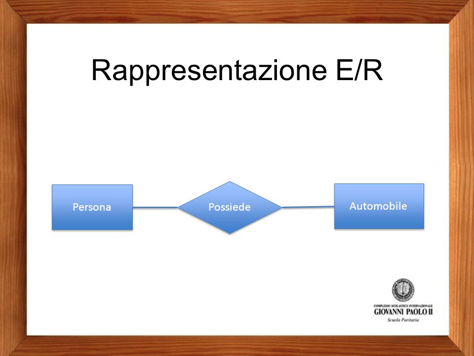 Rappresentazione E/R Persona Possiede Automobile