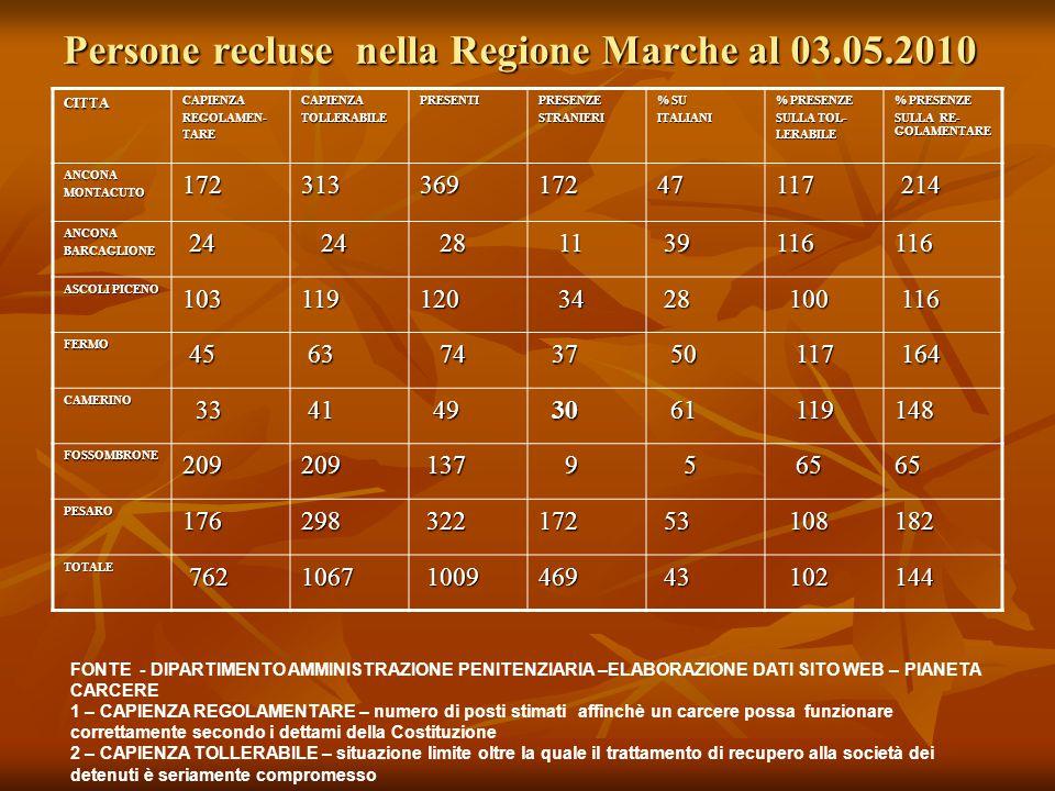 Persone recluse nella Regione Marche al 03.05.2010 CITTACAPIENZAREGOLAMEN-TARECAPIENZATOLLERABILEPRESENTIPRESENZESTRANIERI % SU ITALIANI % PRESENZE SULLA TOL- LERABILE % PRESENZE SULLA RE- GOLAMENTARE ANCONAMONTACUTO17231336917247117 214 214 ANCONABARCAGLIONE 24 24 28 28 11 11 39 39116116 ASCOLI PICENO 103119120 34 34 28 28 100 100 116 116 FERMO 45 45 63 63 74 74 37 37 50 50 117 117 164 164 CAMERINO 33 33 41 41 49 49 30 30 61 61 119 119148 FOSSOMBRONE209209 137 137 9 5 65 6565 PESARO176298 322 322172 53 53 108 108182 TOTALE 762 7621067 1009 1009469 43 43 102 102144 FONTE - DIPARTIMENTO AMMINISTRAZIONE PENITENZIARIA –ELABORAZIONE DATI SITO WEB – PIANETA CARCERE 1 – CAPIENZA REGOLAMENTARE – numero di posti stimati affinchè un carcere possa funzionare correttamente secondo i dettami della Costituzione 2 – CAPIENZA TOLLERABILE – situazione limite oltre la quale il trattamento di recupero alla società dei detenuti è seriamente compromesso