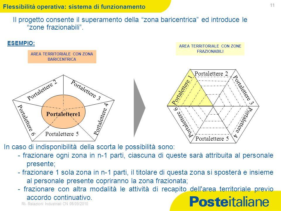 """30/03/2015 RI- Relazioni Industriali CN 08/09/2010 Flessibilità operativa: sistema di funzionamento Il progetto consente il superamento della """"zona ba"""