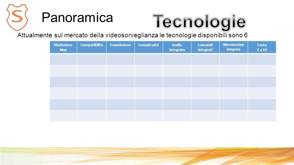Panoramica Attualmente sul mercato della videosorveglianza le tecnologie disponibili sono 6 Risoluzione Max CompatibilitàTrasmissioneComplessitàAudio integrato Comandi integrati Alimentazione integrata Costo 1 a 10