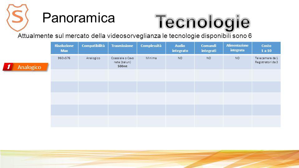 Panoramica Analogico 11 Attualmente sul mercato della videosorveglianza le tecnologie disponibili sono 6 Risoluzione Max CompatibilitàTrasmissioneComplessitàAudio integrato Comandi integrati Alimentazione integrata Costo 1 a 10 960x576AnalogicoCoassiale o Cavo rete (balun) 500mt MinimaNO Telecamere da 1 Registratori da 3