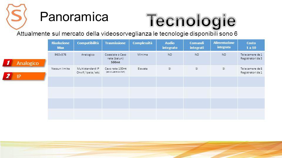 Panoramica Analogico 11 Attualmente sul mercato della videosorveglianza le tecnologie disponibili sono 6 Risoluzione Max CompatibilitàTrasmissioneComplessitàAudio integrato Comandi integrati Alimentazione integrata Costo 1 a 10 960x576AnalogicoCoassiale o Cavo rete (balun) 500mt MinimaNO Telecamere da 1 Registratori da 3 Nessun limiteMultistandard IP Onvif / Ipela / etc Cavo rete 100mt (salvo usare switch) ElevataSI Telecamere da 8 Registratori da 1 IP 22