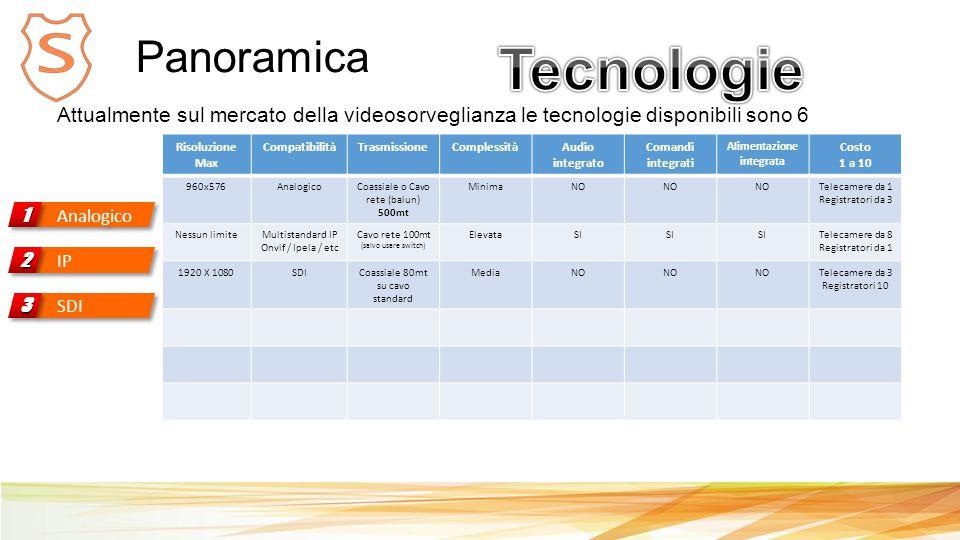 Panoramica Analogico 11 Attualmente sul mercato della videosorveglianza le tecnologie disponibili sono 6 Risoluzione Max CompatibilitàTrasmissioneComplessitàAudio integrato Comandi integrati Alimentazione integrata Costo 1 a 10 960x576AnalogicoCoassiale o Cavo rete (balun) 500mt MinimaNO Telecamere da 1 Registratori da 3 Nessun limiteMultistandard IP Onvif / Ipela / etc Cavo rete 100mt (salvo usare switch) ElevataSI Telecamere da 8 Registratori da 1 1920 X 1080SDICoassiale 80mt su cavo standard MediaNO Telecamere da 3 Registratori 10 IP 22 SDI 33