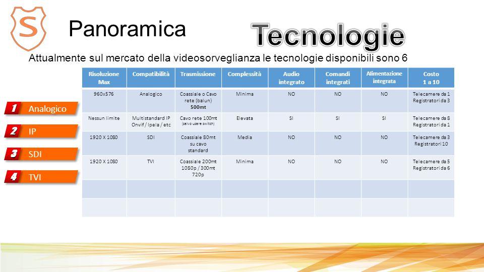 Panoramica Analogico 11 Attualmente sul mercato della videosorveglianza le tecnologie disponibili sono 6 Risoluzione Max CompatibilitàTrasmissioneComplessitàAudio integrato Comandi integrati Alimentazione integrata Costo 1 a 10 960x576AnalogicoCoassiale o Cavo rete (balun) 500mt MinimaNO Telecamere da 1 Registratori da 3 Nessun limiteMultistandard IP Onvif / Ipela / etc Cavo rete 100mt (salvo usare switch) ElevataSI Telecamere da 8 Registratori da 1 1920 X 1080SDICoassiale 80mt su cavo standard MediaNO Telecamere da 3 Registratori 10 1920 X 1080TVICoassiale 200mt 1080p / 300mt 720p MinimaNO Telecamere da 5 Registratori da 6 IP 22 SDI 33 TVI 44
