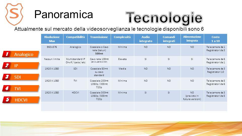 Panoramica Analogico 11 Attualmente sul mercato della videosorveglianza le tecnologie disponibili sono 6 Risoluzione Max CompatibilitàTrasmissioneComplessitàAudio integrato Comandi integrati Alimentazione integrata Costo 1 a 10 960x576AnalogicoCoassiale o Cavo rete (balun) 500mt MinimaNO Telecamere da 1 Registratori da 3 Nessun limiteMultistandard IP Onvif / Ipela / etc Cavo rete 100mt (salvo usare switch) ElevataSI Telecamere da 8 Registratori da 1 1920 X 1080SDICoassiale 80mt su cavo standard MediaNO Telecamere da 3 Registratori 10 1920 X 1080TVICoassiale 200mt 1080p / 300mt 720p MinimaNO Telecamere da 5 Registratori da 6 1920 X 1080HDCVICoassiale 300mt 1080p / 500mt 720p MinimaSI NO (previsto in future versioni) Telecamere da 3 Registratori da 5 IP 22 SDI 33 TVI 44 HDCVI 55