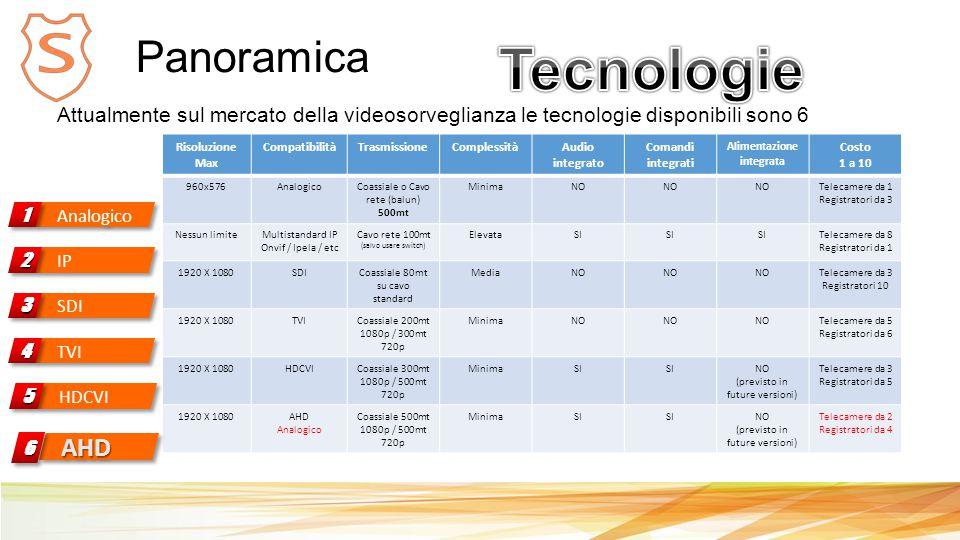 Panoramica Analogico 11 Attualmente sul mercato della videosorveglianza le tecnologie disponibili sono 6 Risoluzione Max CompatibilitàTrasmissioneComplessitàAudio integrato Comandi integrati Alimentazione integrata Costo 1 a 10 960x576AnalogicoCoassiale o Cavo rete (balun) 500mt MinimaNO Telecamere da 1 Registratori da 3 Nessun limiteMultistandard IP Onvif / Ipela / etc Cavo rete 100mt (salvo usare switch) ElevataSI Telecamere da 8 Registratori da 1 1920 X 1080SDICoassiale 80mt su cavo standard MediaNO Telecamere da 3 Registratori 10 1920 X 1080TVICoassiale 200mt 1080p / 300mt 720p MinimaNO Telecamere da 5 Registratori da 6 1920 X 1080HDCVICoassiale 300mt 1080p / 500mt 720p MinimaSI NO (previsto in future versioni) Telecamere da 3 Registratori da 5 1920 X 1080AHD Analogico Coassiale 500mt 1080p / 500mt 720p MinimaSI NO (previsto in future versioni) Telecamere da 2 Registratori da 4 IP 22 SDI 33 TVI 44 HDCVI 55 AHDAHD66