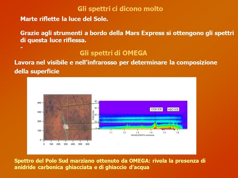 Gli spettri ci dicono molto Spettro del Polo Sud marziano ottenuto da OMEGA: rivela la presenza di anidride carbonica ghiacciata e di ghiaccio d'acqua Marte riflette la luce del Sole.