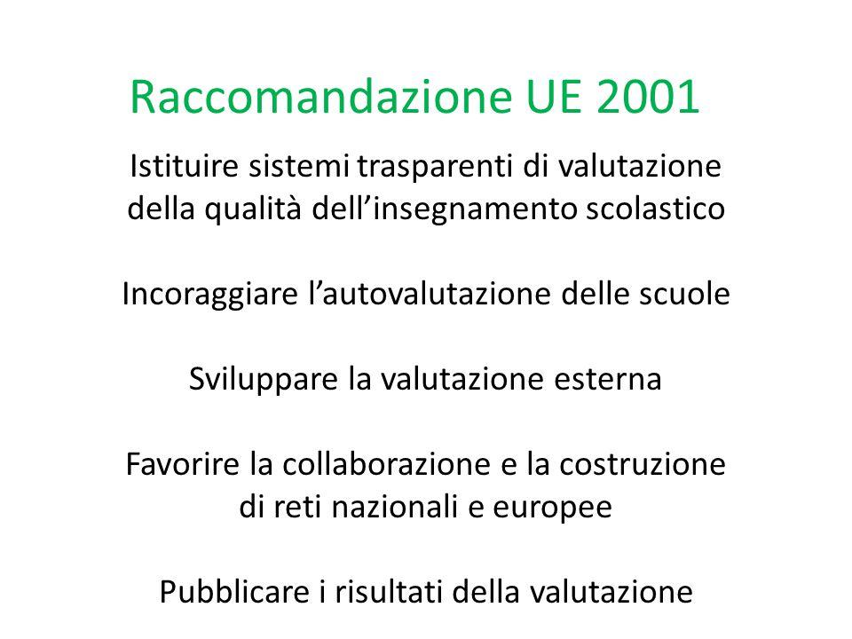 Raccomandazione UE 2001 Istituire sistemi trasparenti di valutazione della qualità dell'insegnamento scolastico Incoraggiare l'autovalutazione delle scuole Sviluppare la valutazione esterna Favorire la collaborazione e la costruzione di reti nazionali e europee Pubblicare i risultati della valutazione