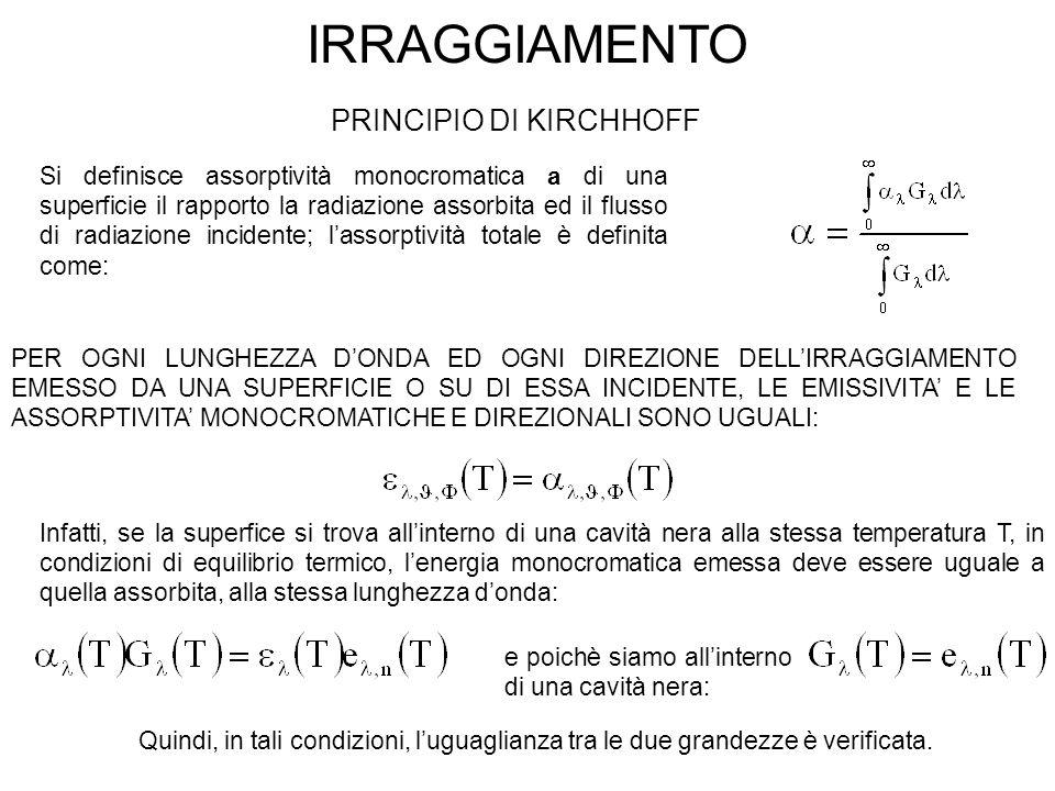 IRRAGGIAMENTO PRINCIPIO DI KIRCHHOFF Si definisce assorptività monocromatica a di una superficie il rapporto la radiazione assorbita ed il flusso di r