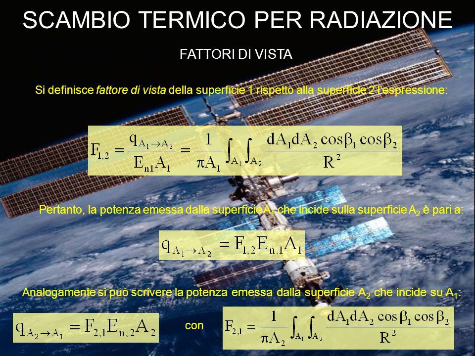 SCAMBIO TERMICO PER RADIAZIONE FATTORI DI VISTA Si definisce fattore di vista della superficie 1 rispetto alla superficie 2 l'espressione: Pertanto, la potenza emessa dalla superficie A 1 che incide sulla superficie A 2 è pari a: Analogamente si può scrivere la potenza emessa dalla superficie A 2 che incide su A 1 : con