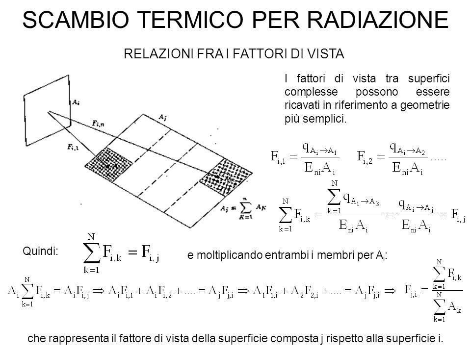 SCAMBIO TERMICO PER RADIAZIONE RELAZIONI FRA I FATTORI DI VISTA I fattori di vista tra superfici complesse possono essere ricavati in riferimento a geometrie più semplici.