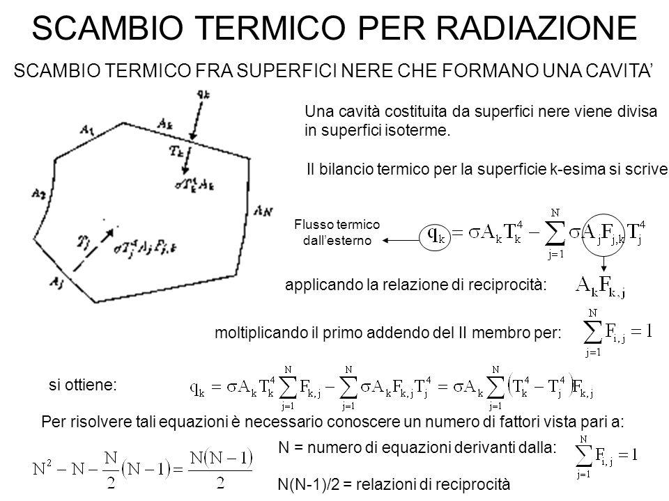 SCAMBIO TERMICO PER RADIAZIONE SCAMBIO TERMICO FRA SUPERFICI NERE CHE FORMANO UNA CAVITA' applicando la relazione di reciprocità: si ottiene: Una cavità costituita da superfici nere viene divisa in superfici isoterme.