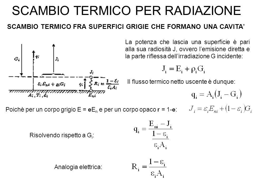 SCAMBIO TERMICO PER RADIAZIONE SCAMBIO TERMICO FRA SUPERFICI GRIGIE CHE FORMANO UNA CAVITA' Il flusso termico netto uscente è dunque: Risolvendo rispetto a G i : Poichè per un corpo grigio E = eE n e per un corpo opaco r = 1-e: La potenza che lascia una superficie è pari alla sua radiosità J, ovvero l'emisione diretta e la parte riflessa dell'irradiazione G incidente: Analogia elettrica: