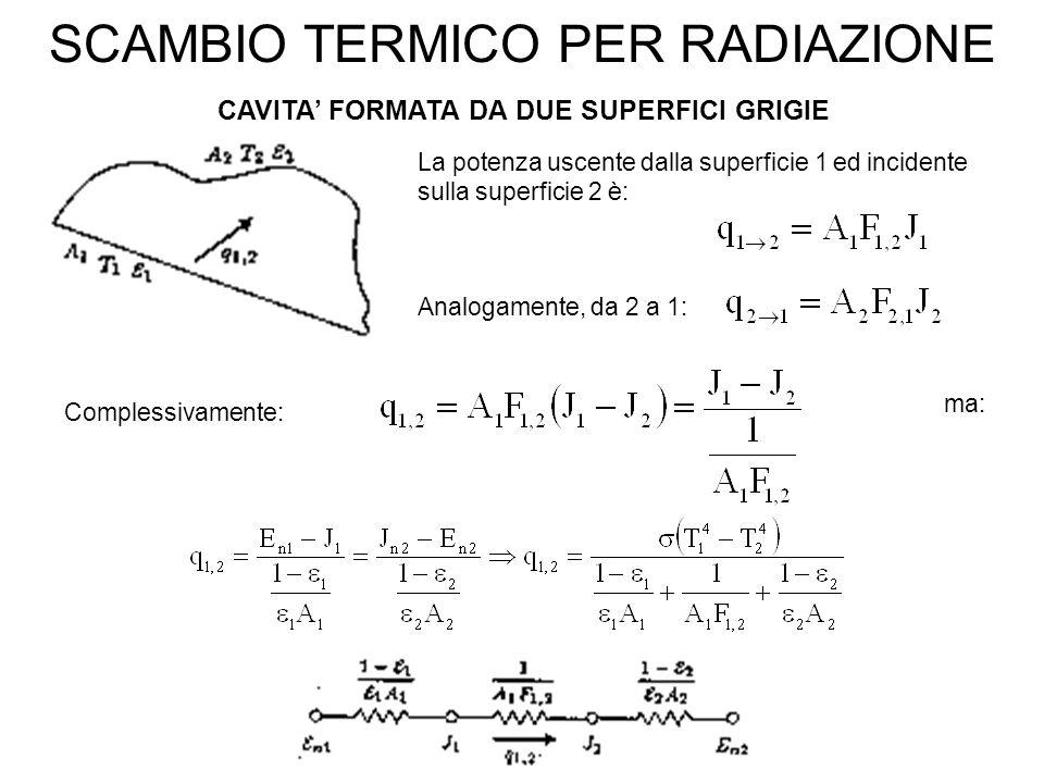 SCAMBIO TERMICO PER RADIAZIONE CAVITA' FORMATA DA DUE SUPERFICI GRIGIE Complessivamente: Analogamente, da 2 a 1: ma: La potenza uscente dalla superficie 1 ed incidente sulla superficie 2 è: